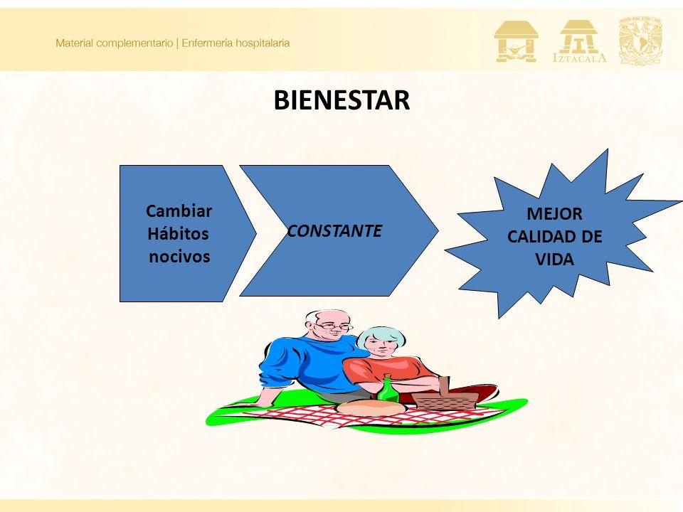 BIENESTAR MEJOR CALIDAD DE VIDA Cambiar Hábitos nocivos CONSTANTE