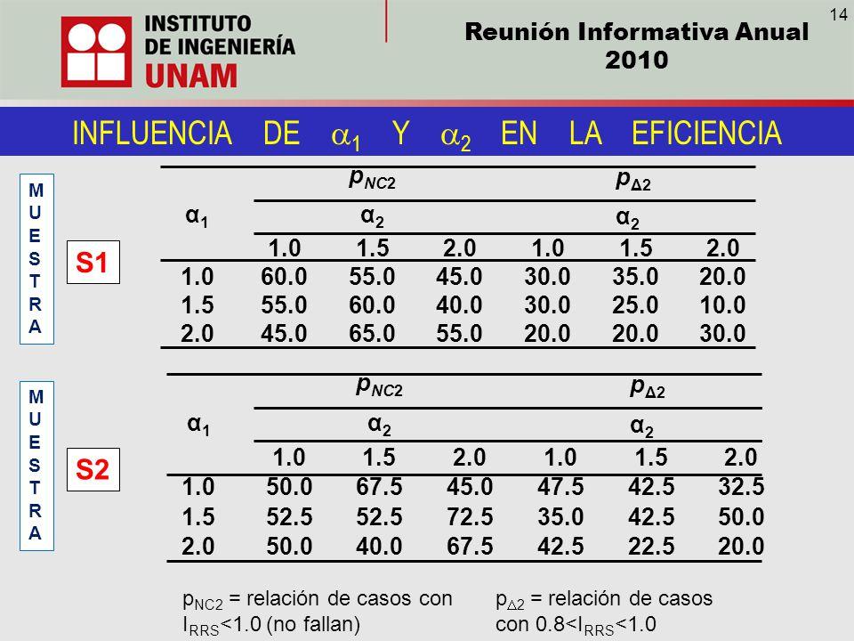 INFLUENCIA DE a1 Y a2 EN LA EFICIENCIA