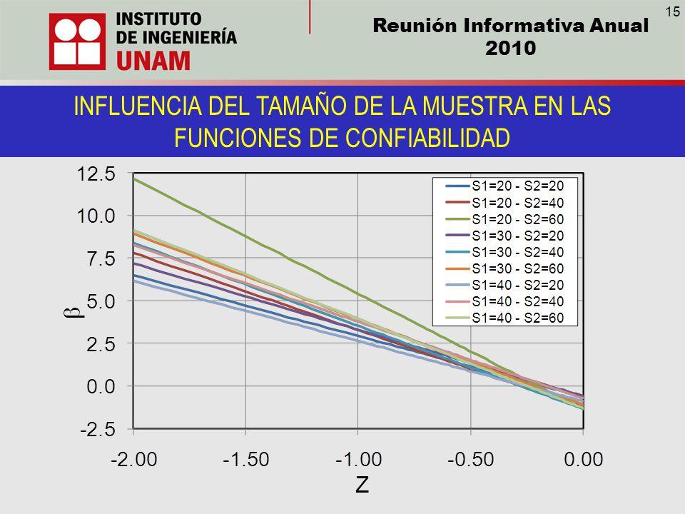 INFLUENCIA DEL TAMAÑO DE LA MUESTRA EN LAS FUNCIONES DE CONFIABILIDAD