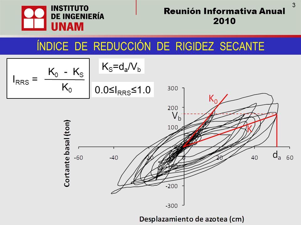 ÍNDICE DE REDUCCIÓN DE RIGIDEZ SECANTE