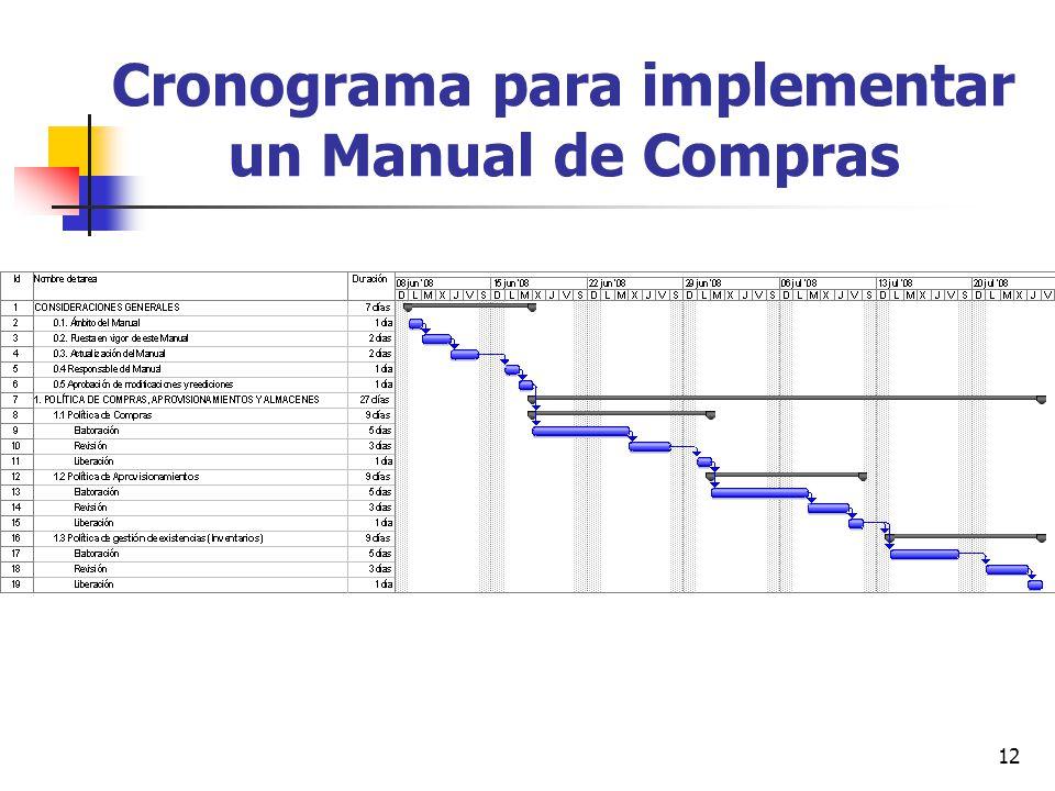 Cronograma para implementar un Manual de Compras