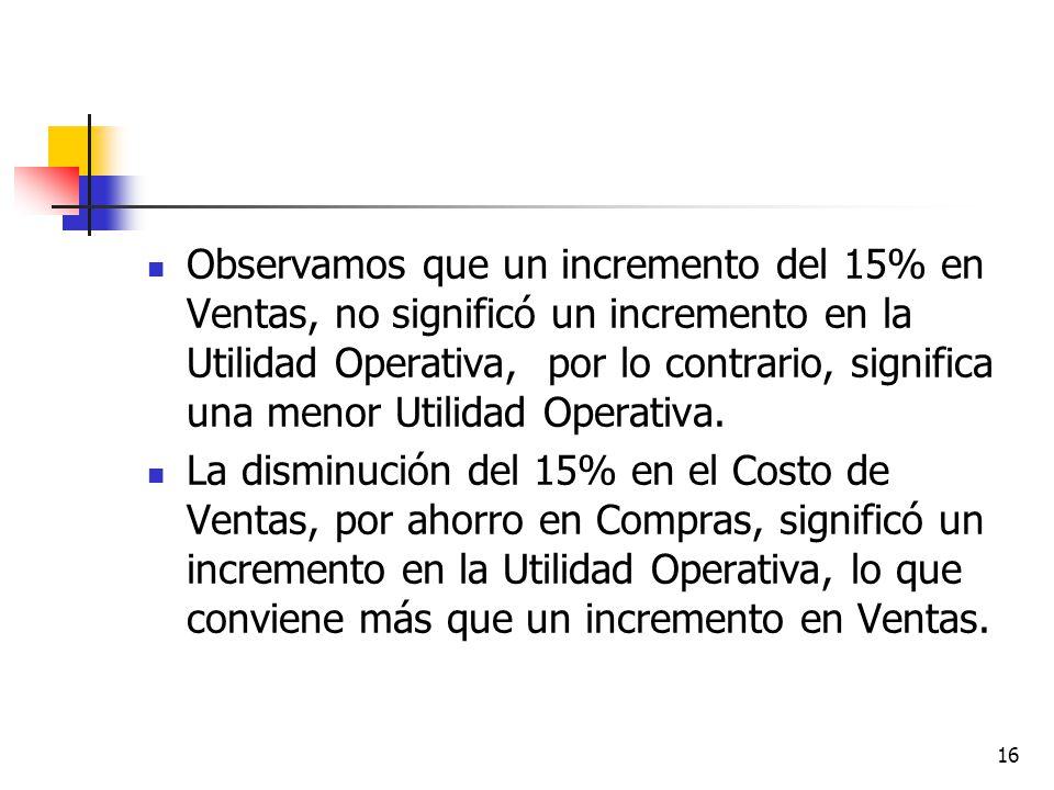 Observamos que un incremento del 15% en Ventas, no significó un incremento en la Utilidad Operativa, por lo contrario, significa una menor Utilidad Operativa.