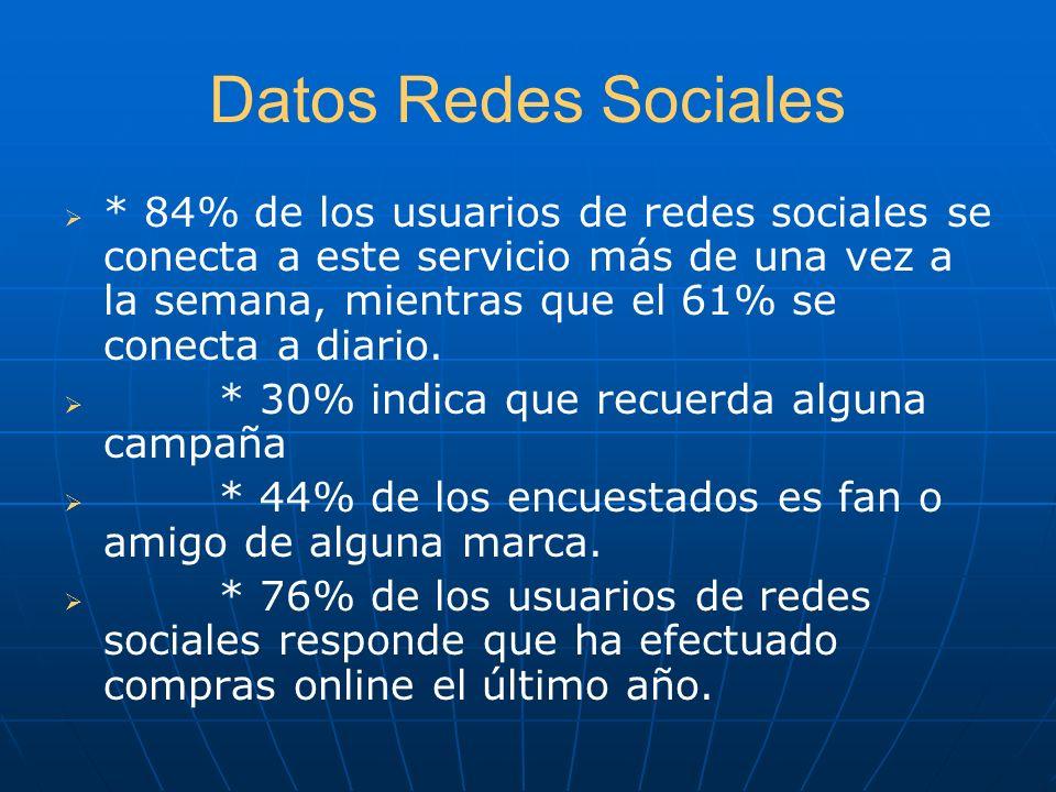 Datos Redes Sociales