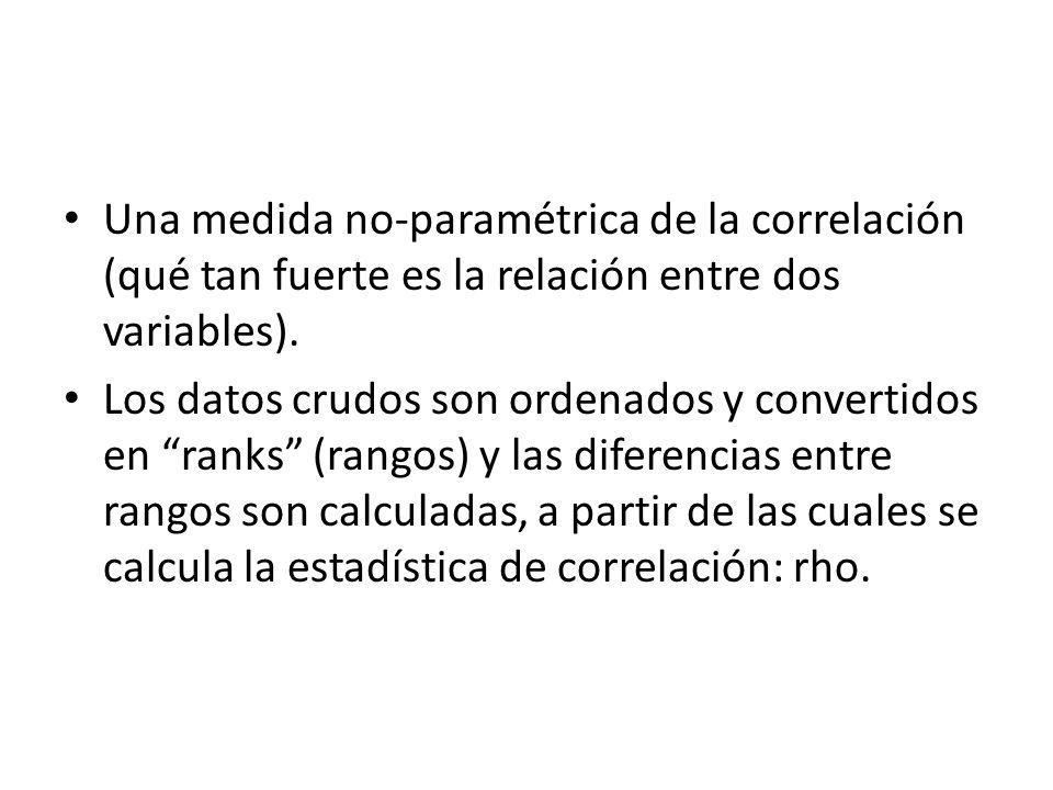 Una medida no-paramétrica de la correlación (qué tan fuerte es la relación entre dos variables).