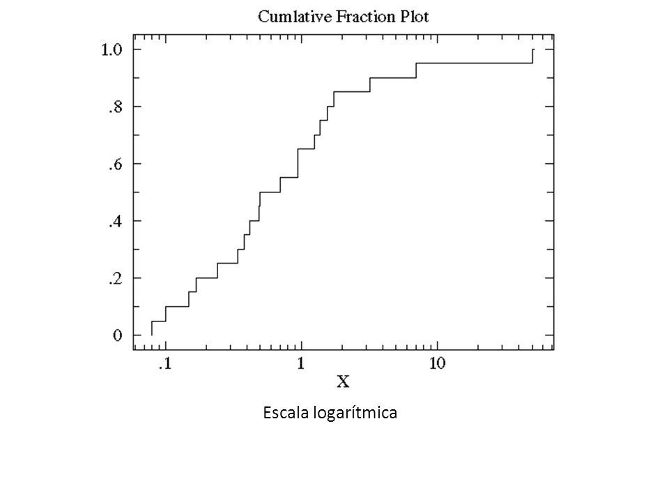 Escala logarítmica