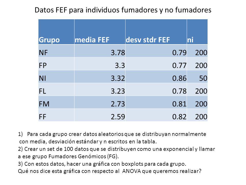 Datos FEF para individuos fumadores y no fumadores
