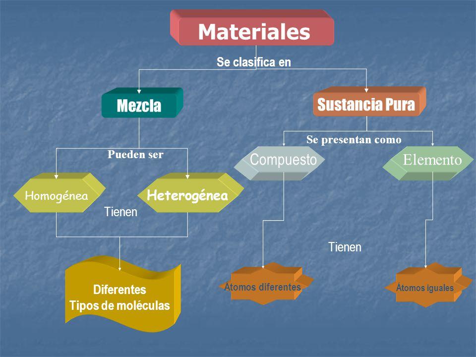 Materiales Mezcla Sustancia Pura Compuesto Elemento Se clasifica en