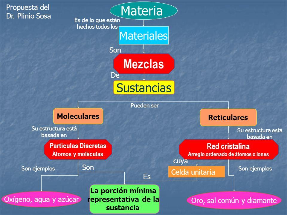 Materia Mezclas Sustancias Materiales Red cristalina
