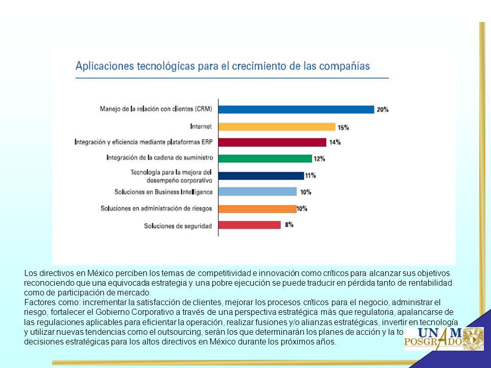 Los directivos en México perciben los temas de competitividad e innovación como críticos para alcanzar sus objetivos reconociendo que una equivocada estrategia y una pobre ejecución se puede traducir en pérdida tanto de rentabilidad como de participación de mercado.