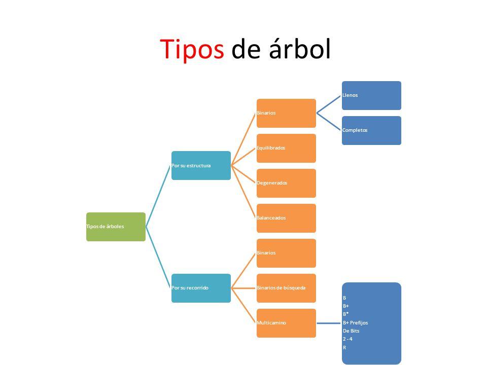 Tipos de árbol Tipos de árboles Por su estructura Binarios Llenos