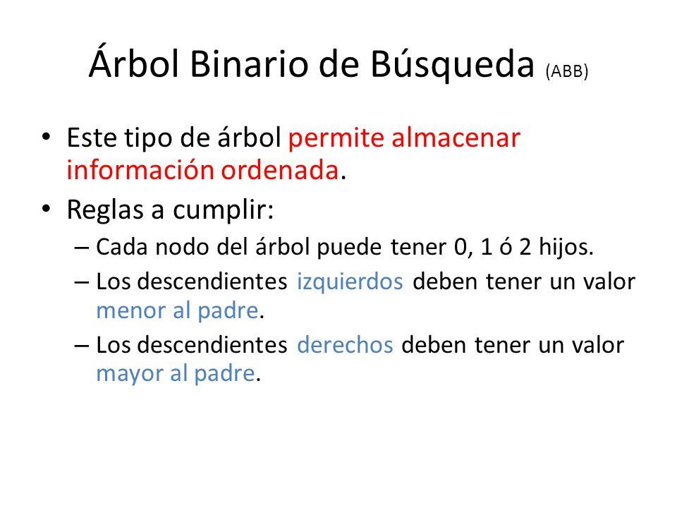 Árbol Binario de Búsqueda (ABB)