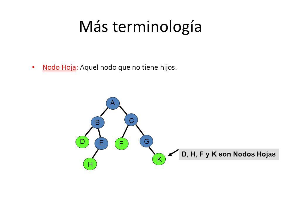 Más terminología Nodo Hoja: Aquel nodo que no tiene hijos. A B C D E G