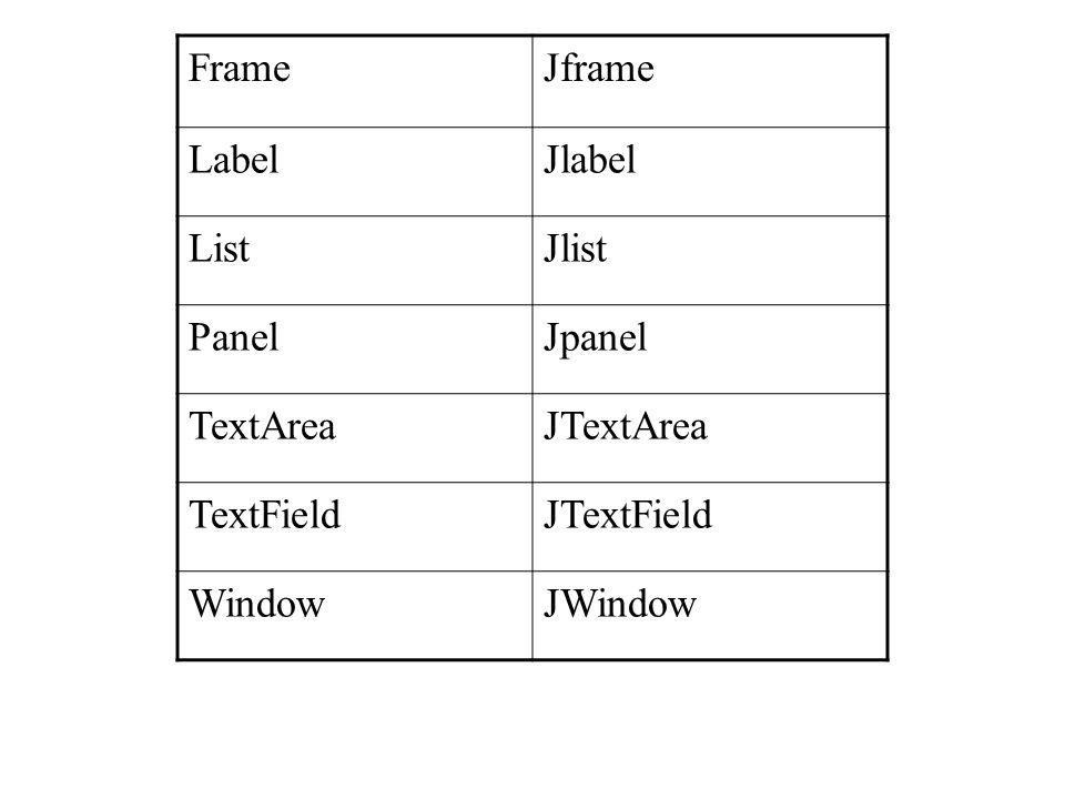 Frame Jframe. Label. Jlabel. List. Jlist. Panel. Jpanel. TextArea. JTextArea. TextField. JTextField.