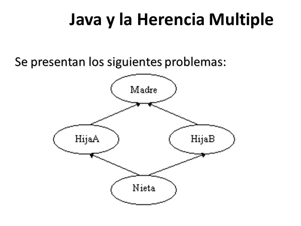 Java y la Herencia Multiple