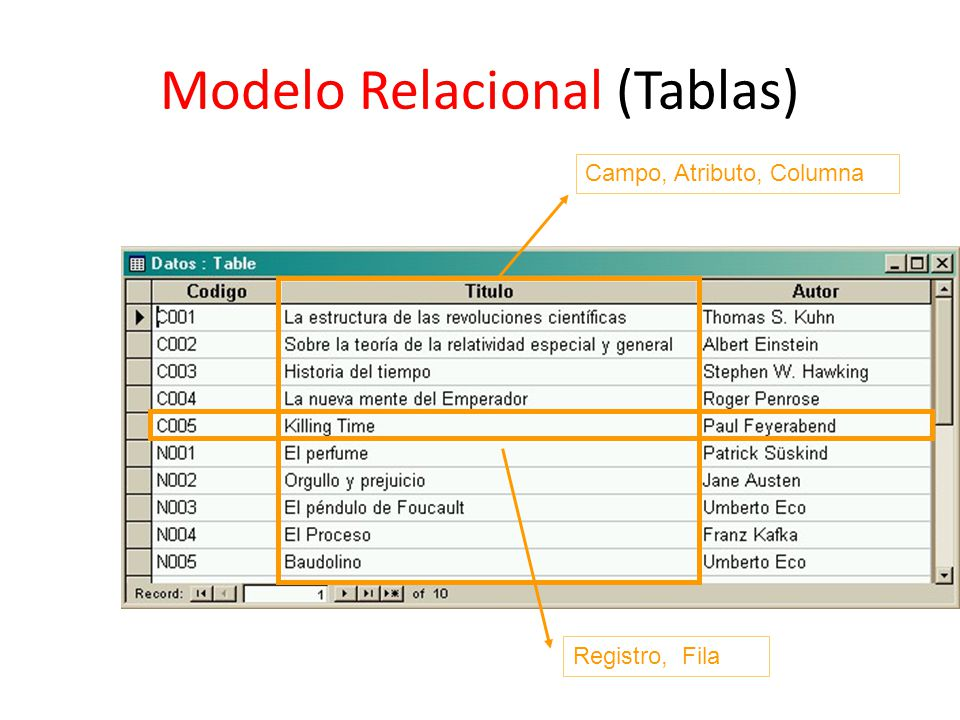 Modelo Relacional (Tablas)