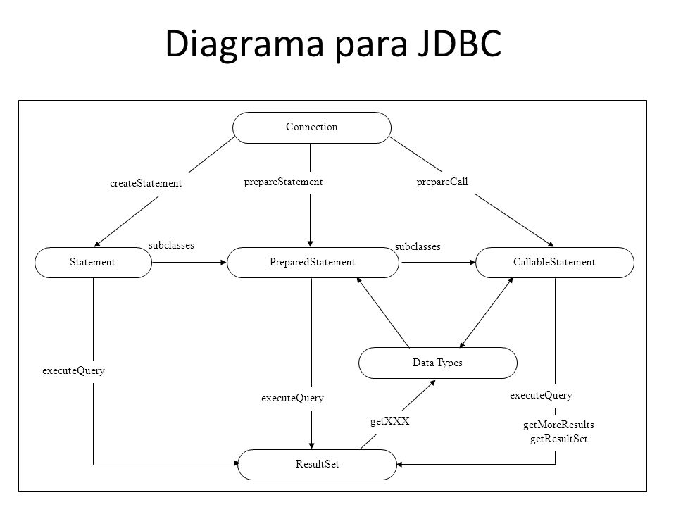 Diagrama para JDBC subclasses Connection CallableStatement