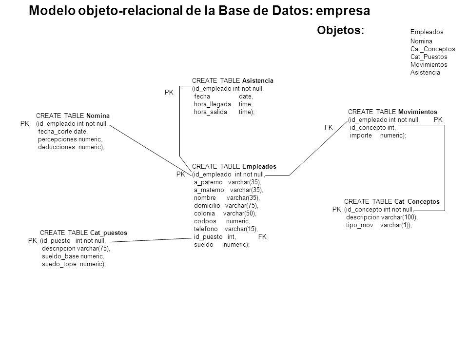 Modelo objeto-relacional de la Base de Datos: empresa