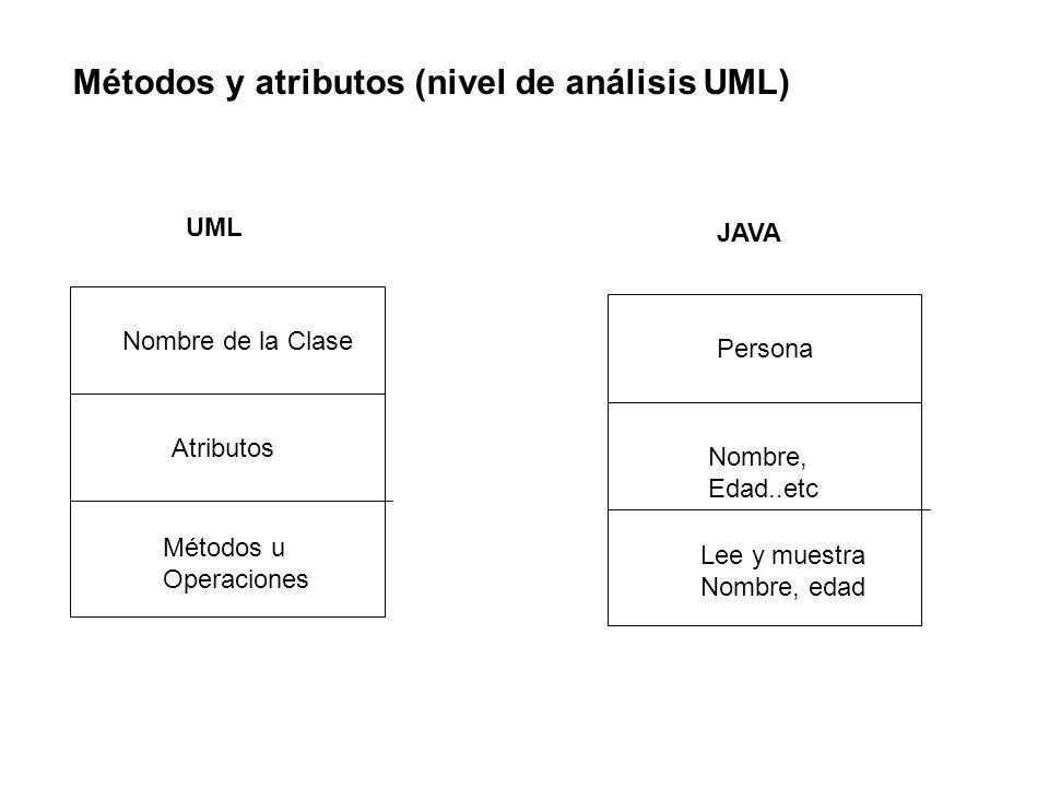 Métodos y atributos (nivel de análisis UML)