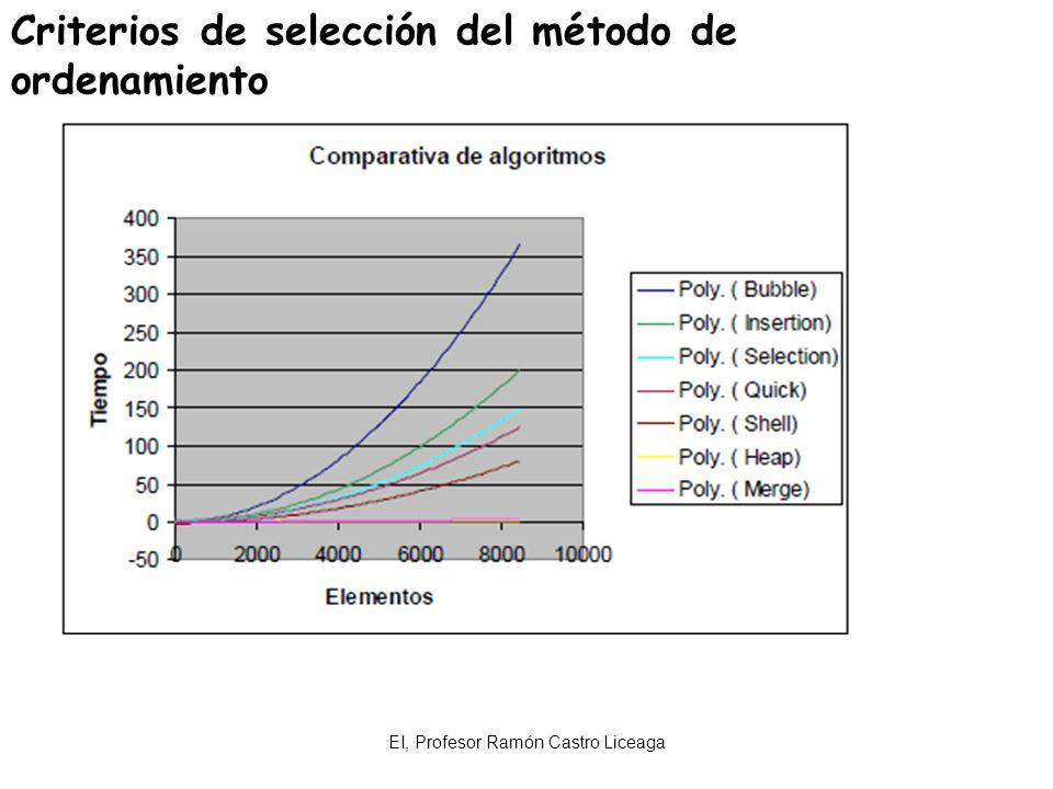 EI, Profesor Ramón Castro Liceaga