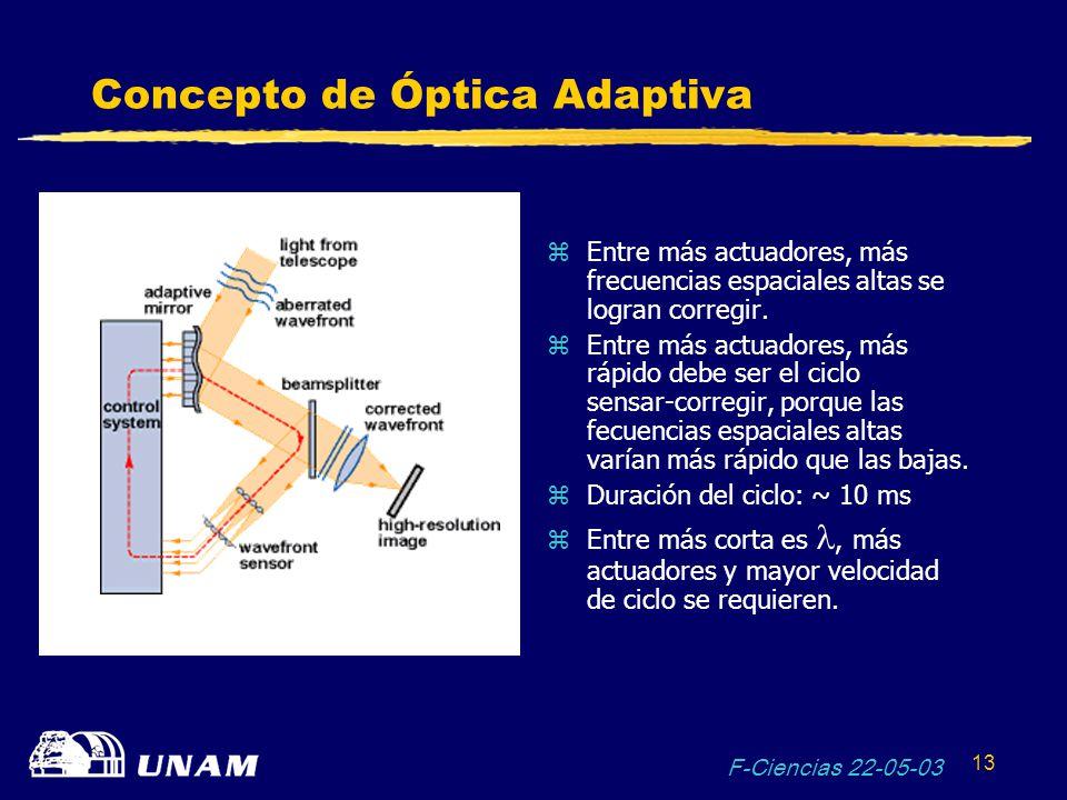 Concepto de Óptica Adaptiva