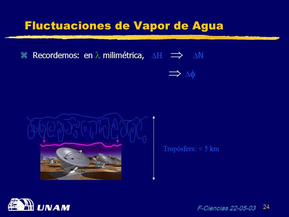 Fluctuaciones de Vapor de Agua