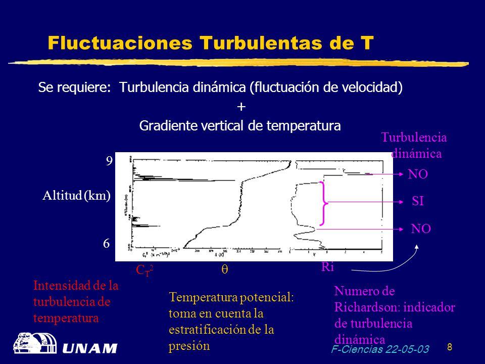 Fluctuaciones Turbulentas de T