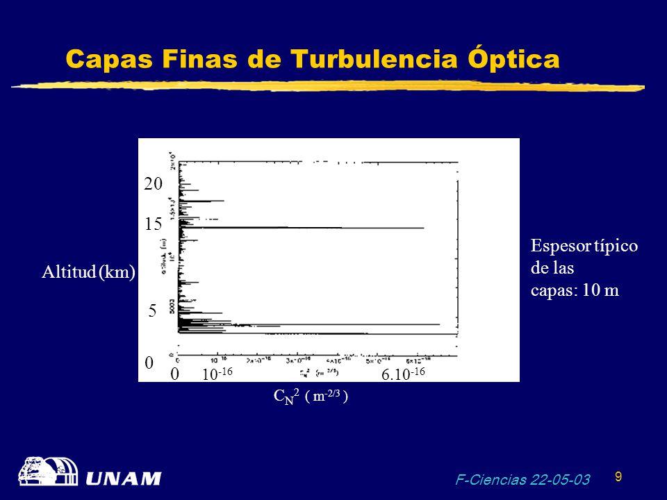 Capas Finas de Turbulencia Óptica