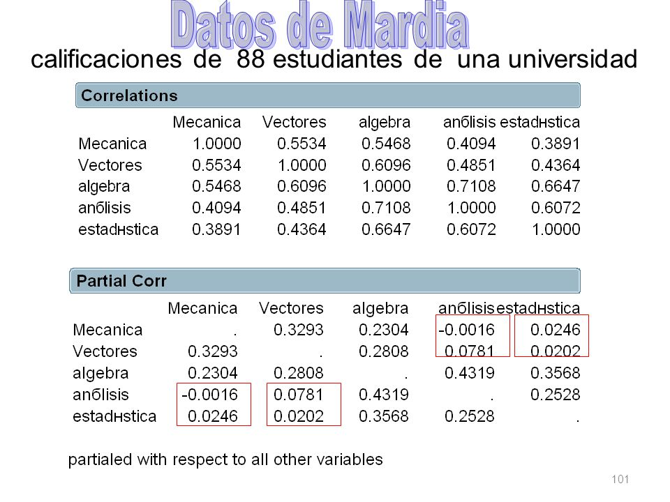 Datos de Mardia calificaciones de 88 estudiantes de una universidad