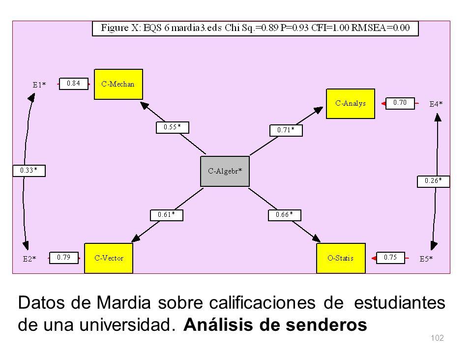 Datos de Mardia sobre calificaciones de estudiantes de una universidad