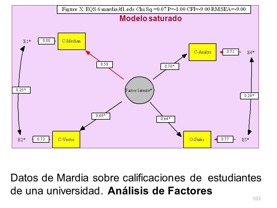 Modelo saturado Datos de Mardia sobre calificaciones de estudiantes de una universidad.