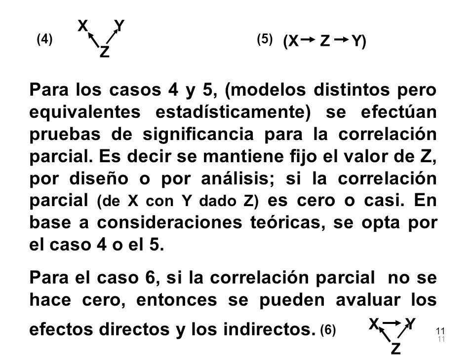 X Y (4) (5) (X Z Y) Z.
