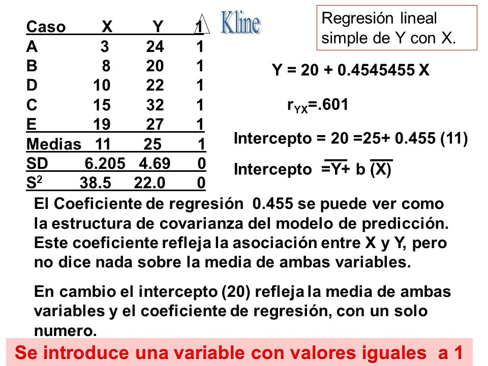 Se introduce una variable con valores iguales a 1