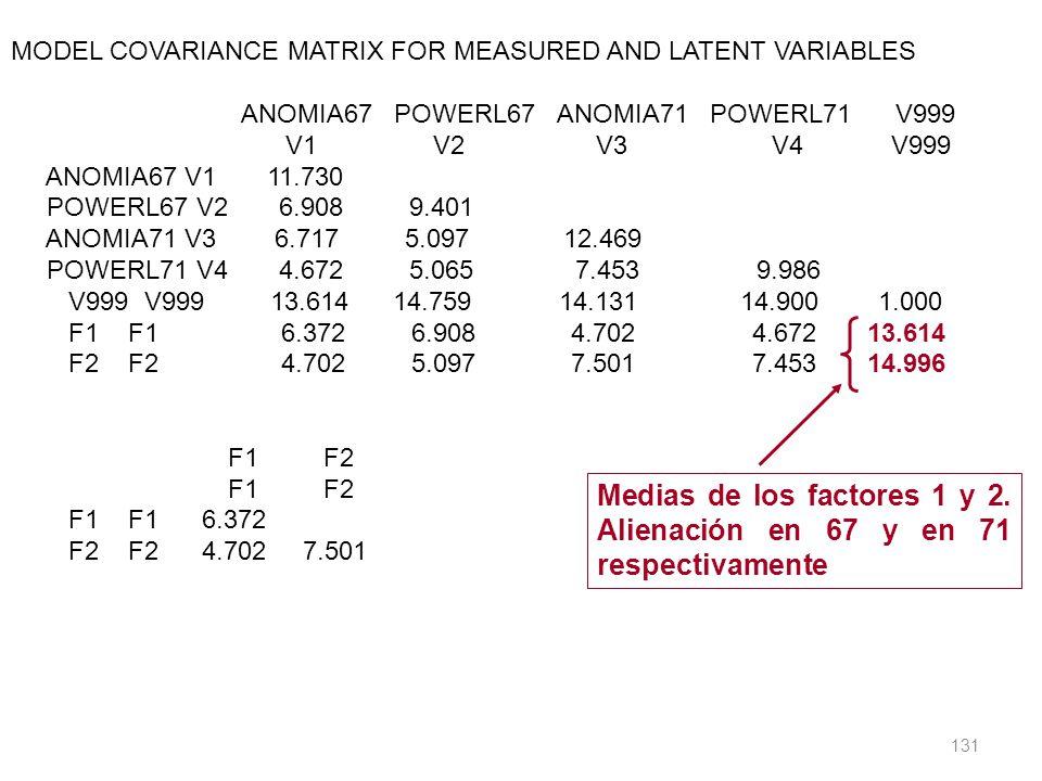 Medias de los factores 1 y 2. Alienación en 67 y en 71 respectivamente