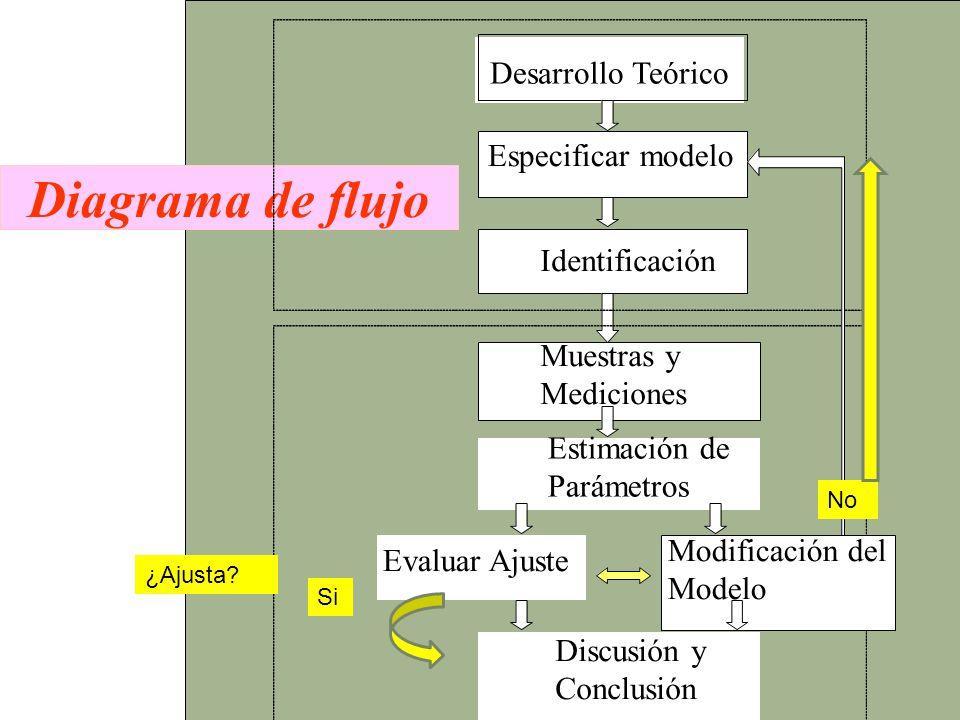 Diagrama de flujo Desarrollo Teórico Especificar modelo Identificación