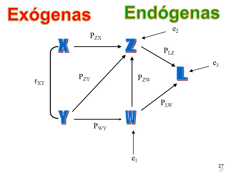 Endógenas Exógenas e2 PZX X Z PLZ e3 L PZY PZW rXY PLW Y W PWY e1 27
