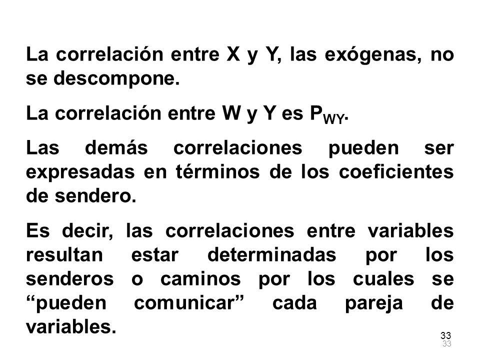 La correlación entre X y Y, las exógenas, no se descompone.