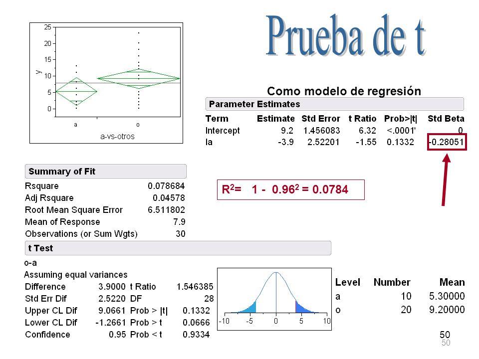 Prueba de t Como modelo de regresión R2= 1 - 0.962 = 0.0784 50