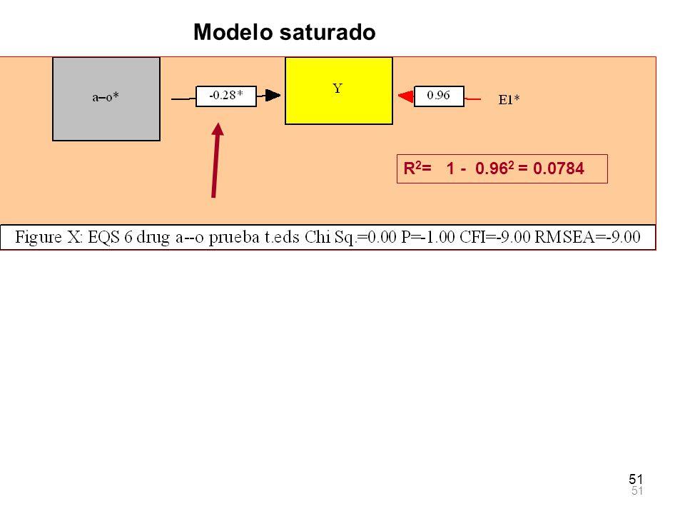 Modelo saturado R2= 1 - 0.962 = 0.0784 51