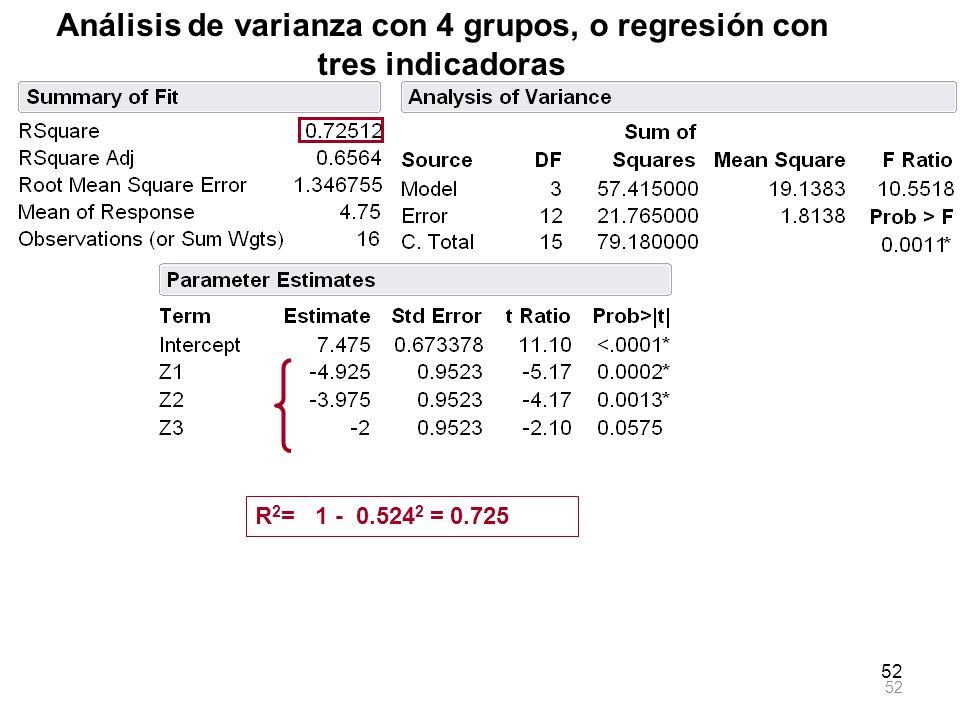Análisis de varianza con 4 grupos, o regresión con tres indicadoras