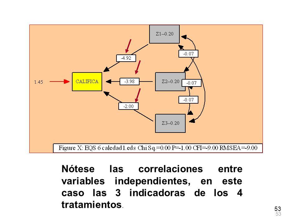 Nótese las correlaciones entre variables independientes, en este caso las 3 indicadoras de los 4 tratamientos.