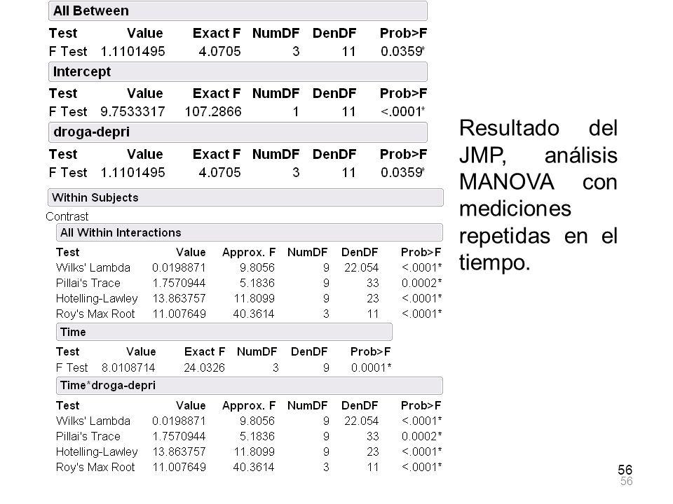 Resultado del JMP, análisis MANOVA con mediciones repetidas en el tiempo.