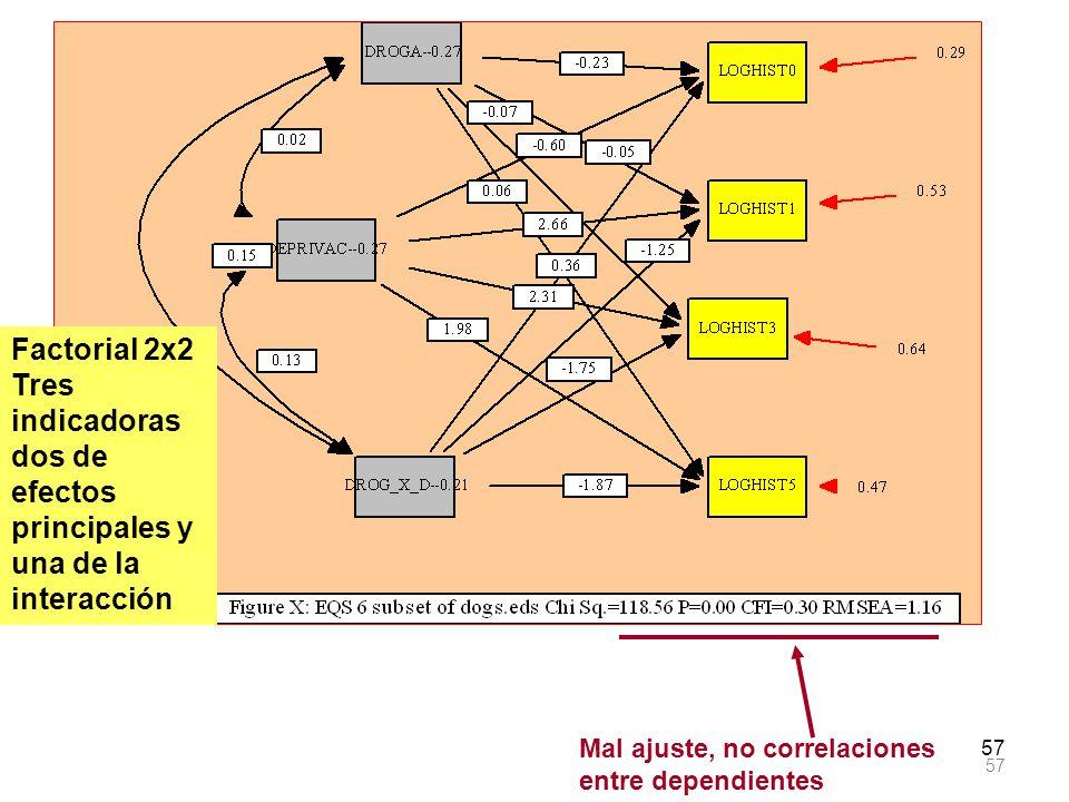 Factorial 2x2 Tres indicadoras dos de efectos principales y una de la interacción