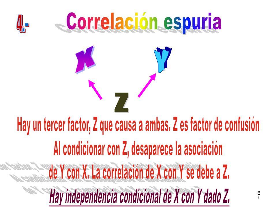 Hay independencia condicional de X con Y dado Z.