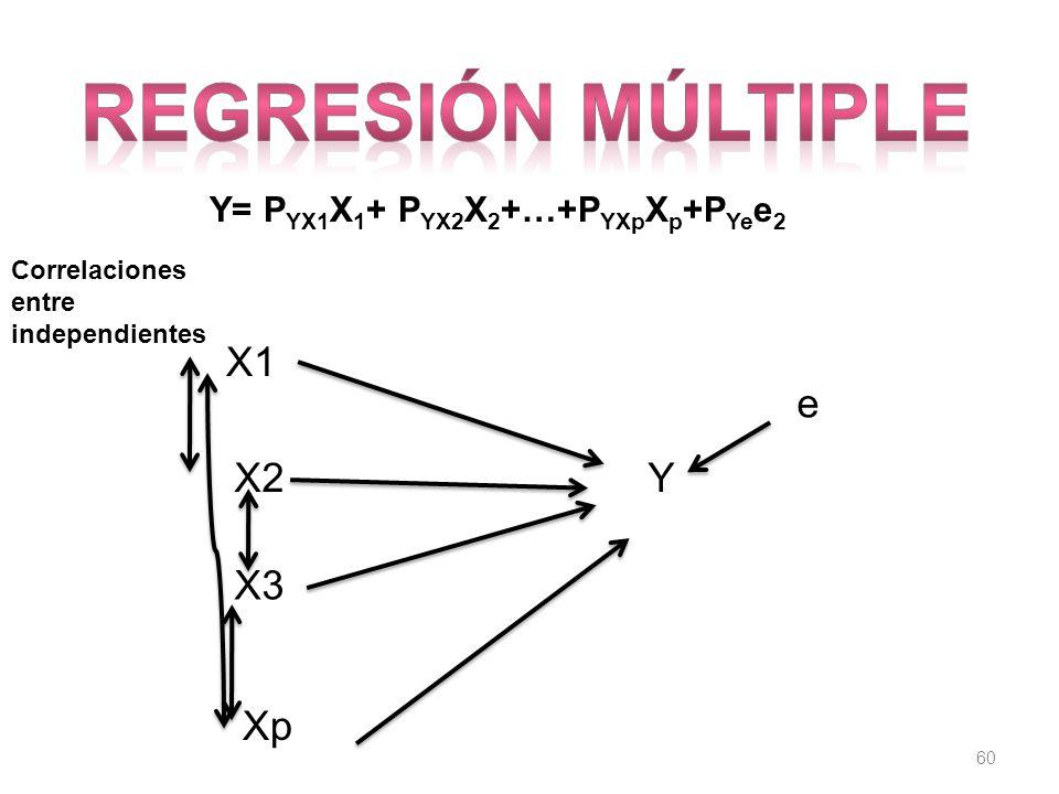 Regresión múltiple X1 e X2 Y X3 Xp Y= PYX1X1+ PYX2X2+…+PYXpXp+PYee2