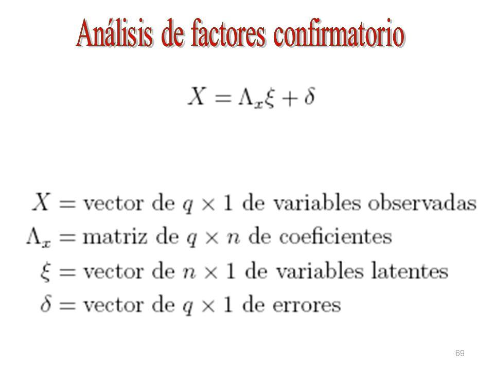 Análisis de factores confirmatorio
