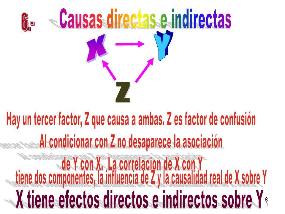 X tiene efectos directos e indirectos sobre Y