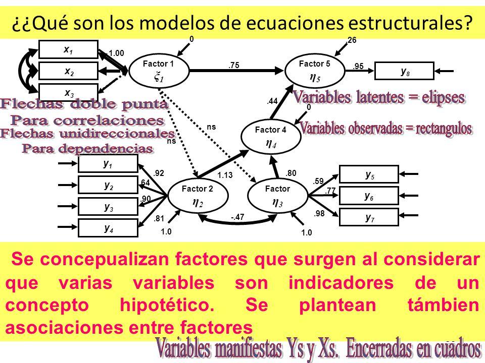¿¿Qué son los modelos de ecuaciones estructurales