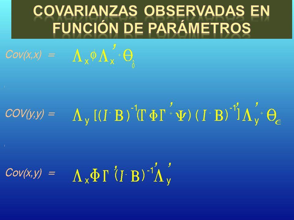 Covarianzas observadas en función de parámetros