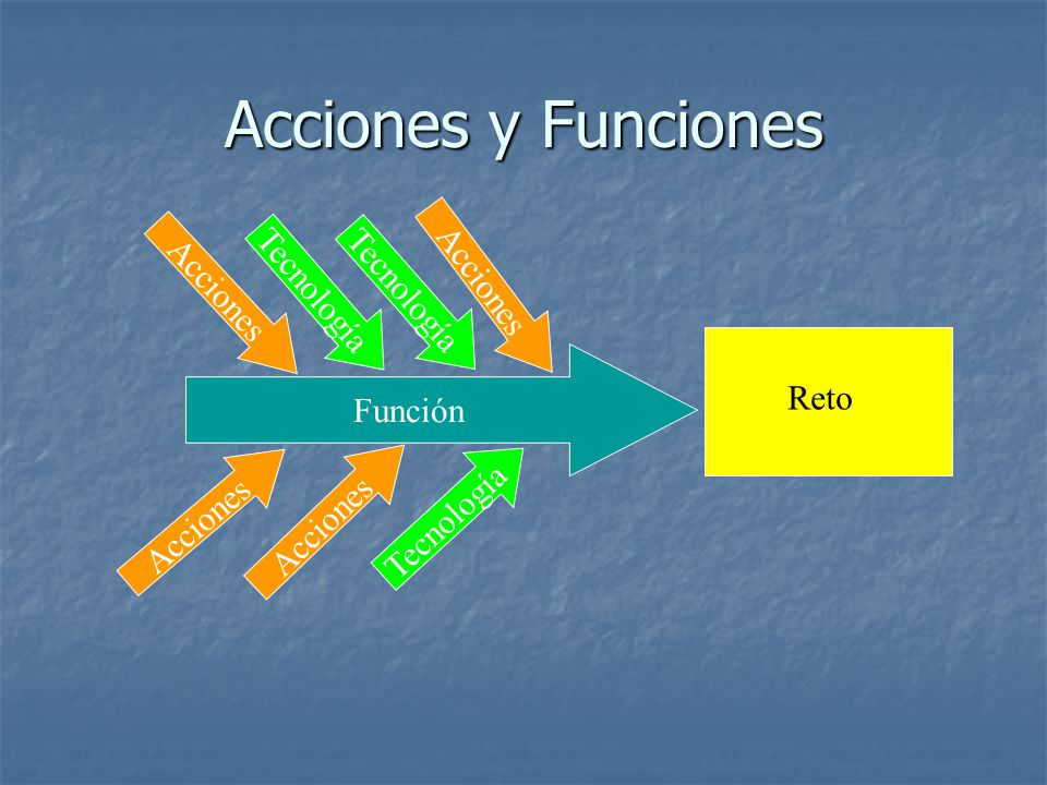Acciones y Funciones Acciones Tecnología Tecnología Acciones Función