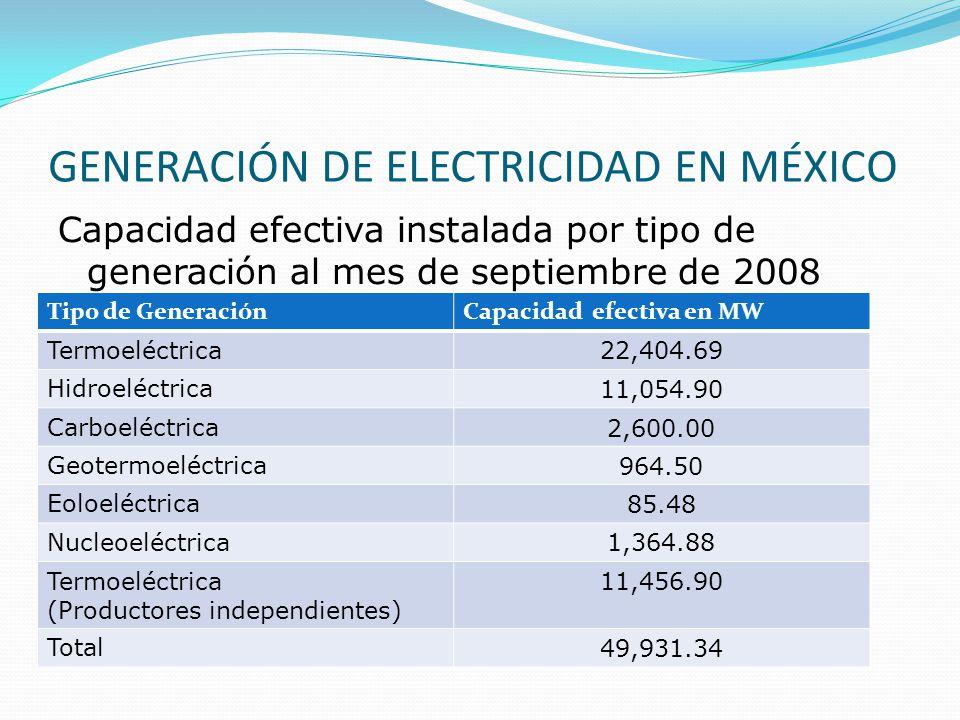 GENERACIÓN DE ELECTRICIDAD EN MÉXICO